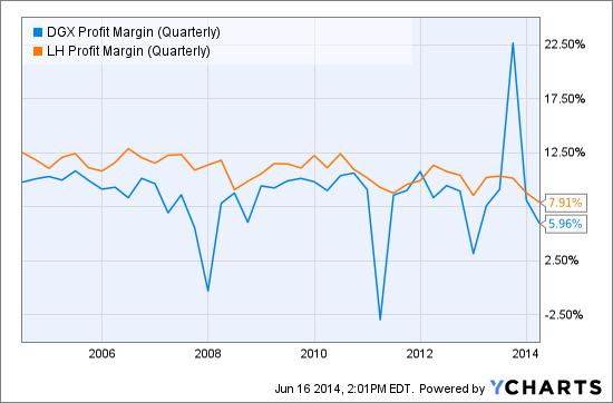 DGX Profit Margin (Quarterly) Chart
