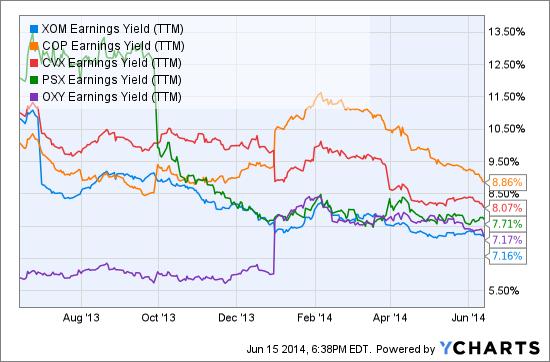 XOM Earnings Yield (<a href='http://seekingalpha.com/symbol/TTM' title='Tata Motors Limited'>TTM</a>) Chart