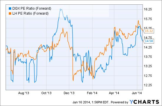 DGX PE Ratio (Forward) Chart