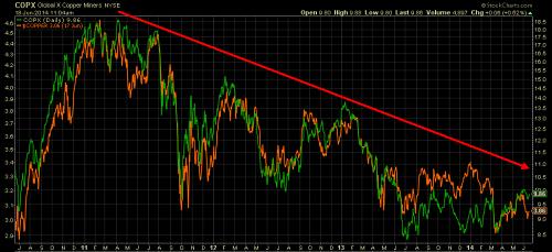 Copper Miners ETF (in green) versus Copper CME spot price (in orange) since 2011