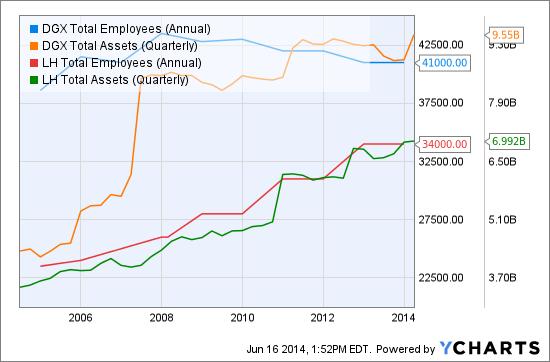 DGX Total Employees (Annual) Chart