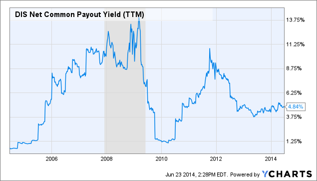 DIS Net Common Payout Yield Chart