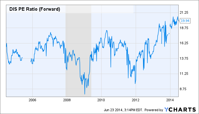 DIS PE Ratio (Forward) Chart