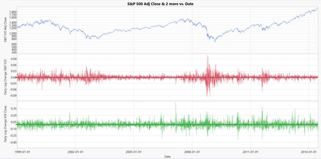 historical data by Yahoo Finance
