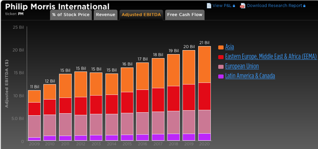 Source: Trefis-Philip Morris International Divisions by Adjusted EBITDA