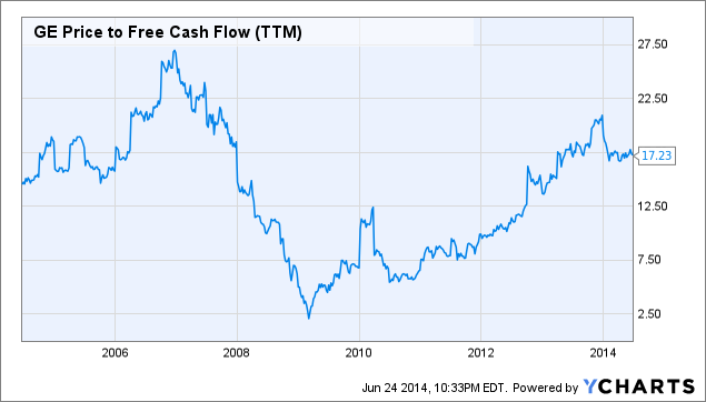 GE Price to Free Cash Flow Chart
