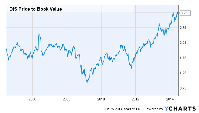 DIS Price to Book Value Chart