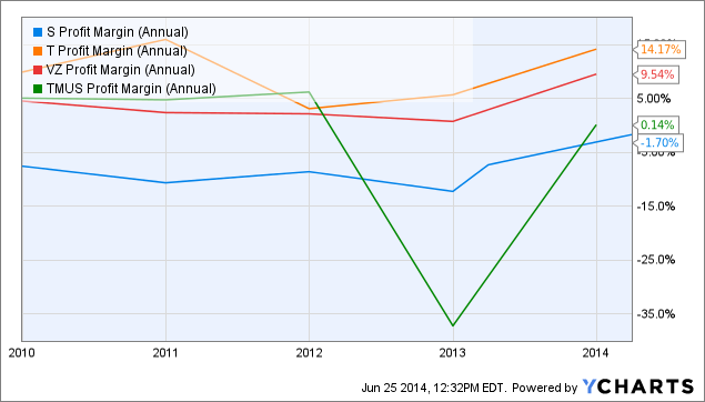 S Profit Margin (Annual) Chart