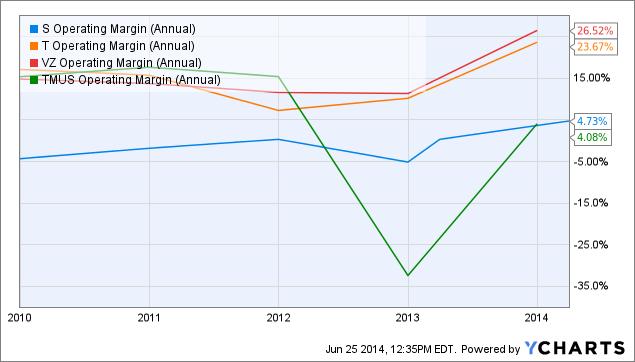 S Operating Margin (Annual) Chart