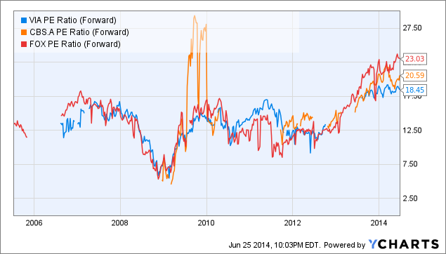 VIA PE Ratio (Forward) Chart