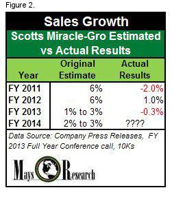 SMG Sales Estimates vs Actual 2011 - 2014