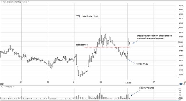 TZA 10-Minute Chart