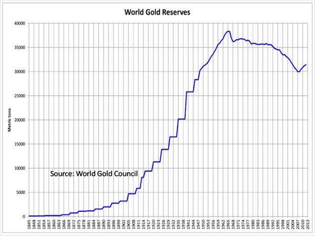 world gold reserve