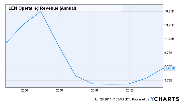 LEN Operating Revenue (Annual) Chart