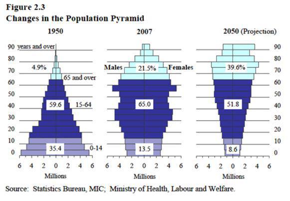 Population Pyramid chart