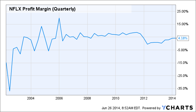 NFLX Profit Margin (Quarterly) Chart