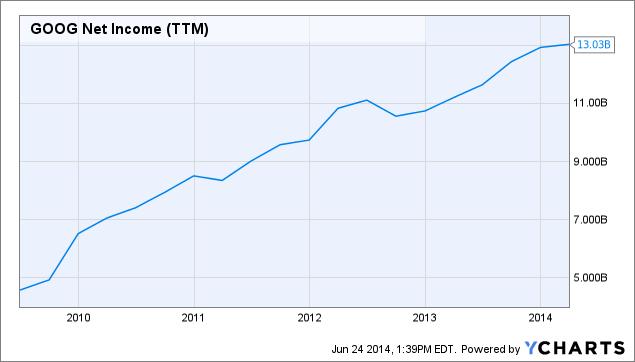 GOOG Net Income (<a href=