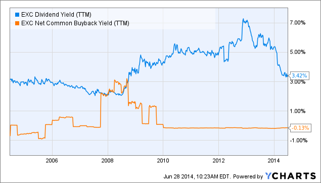 EXC Dividend Yield (<a href=