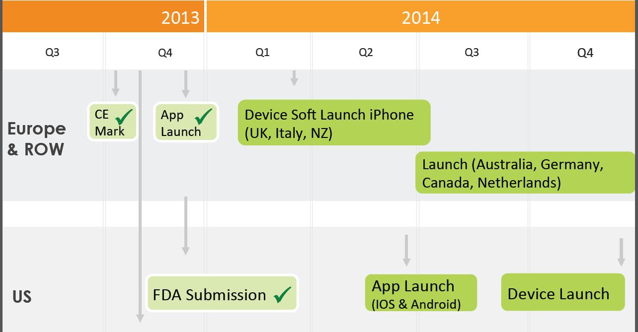 Update On Dario Launch And Progress