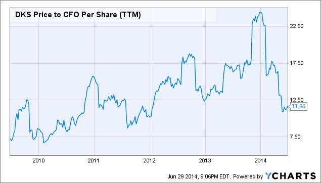 DKS Price to CFO Per Share (<a href=