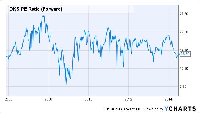 DKS PE Ratio (Forward) Chart