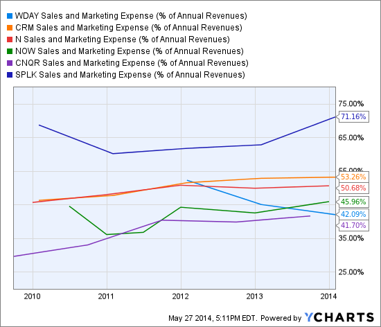 WDAY Sales and Marketing Expense (% of Annual Revenues) Chart