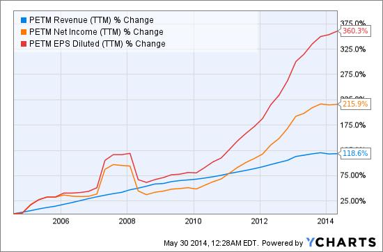 PETM Revenue (NYSE:<a href='http://seekingalpha.com/symbol/TTM' title='Tata Motors Limited'>TTM</a>) Chart