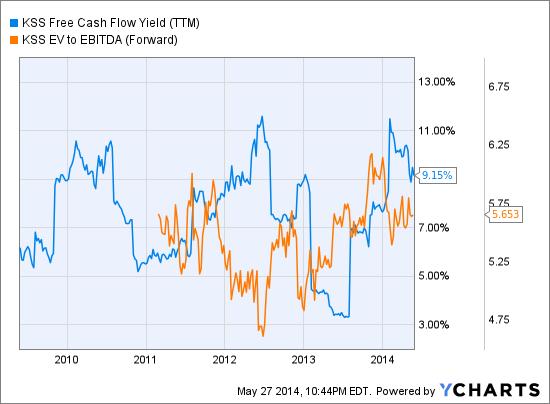 KSS Free Cash Flow Yield (NYSE:<a href='http://seekingalpha.com/symbol/TTM' title='Tata Motors Limited'>TTM</a>) Chart