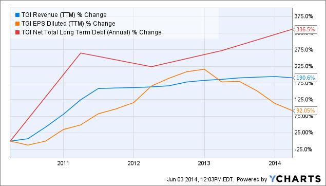 TGI Revenue Chart