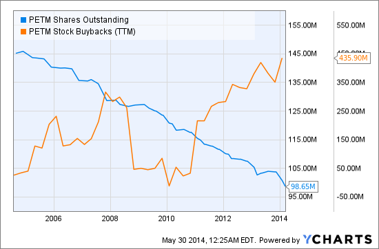 PETM Shares Outstanding Chart