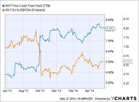RKT Free Cash Flow Yield (<a href='http://seekingalpha.com/symbol/TTM' title='Tata Motors Limited'>TTM</a>) Chart