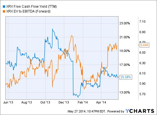 XRX Free Cash Flow Yield (<a href='http://seekingalpha.com/symbol/TTM' title='Tata Motors Limited'>TTM</a>) Chart