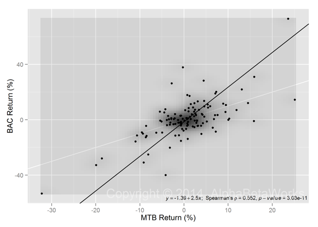 BAC Monthly Returns vs MTB Monthly Returns