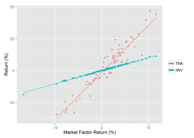 Returns for a Levered ETF (TNA) and an Un-levered ETF (IWV) vs Market Factor Return