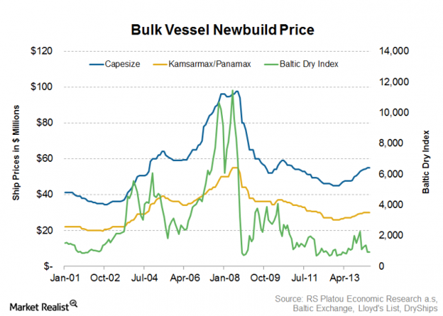 Bulk Vessel Newbuild Price