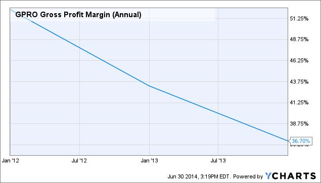 GPRO Gross Profit Margin (Annual) Chart