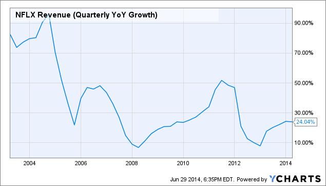 NFLX Revenue (Quarterly YoY Growth) Chart