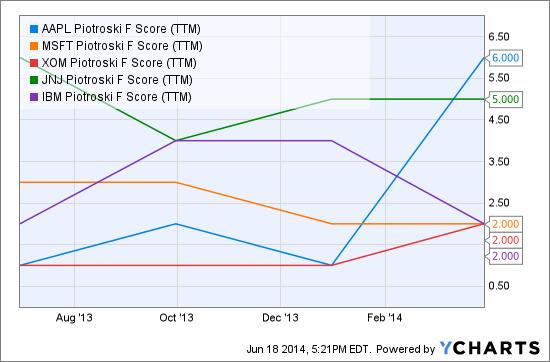 AAPL Piotroski F Score (NYSE:<a href='http://seekingalpha.com/symbol/TTM' title='Tata Motors Limited'>TTM</a>) Chart