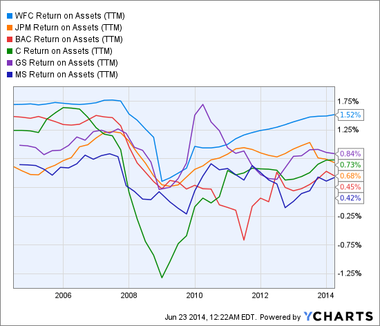 WFC Return on Assets (NYSE:<a href='http://seekingalpha.com/symbol/TTM' title='Tata Motors Limited'>TTM</a>) Chart