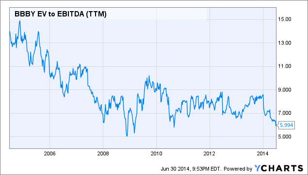 BBBY EV to EBITDA Chart
