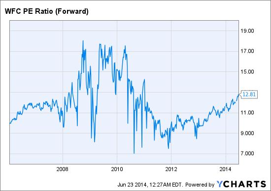 WFC PE Ratio (Forward) Chart