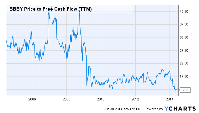 BBBY Price to Free Cash Flow (<a href=