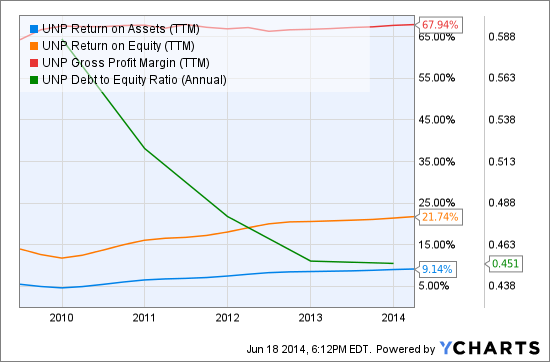 UNP Return on Assets (<a href='http://seekingalpha.com/symbol/TTM' title='Tata Motors Limited'>TTM</a>) Chart