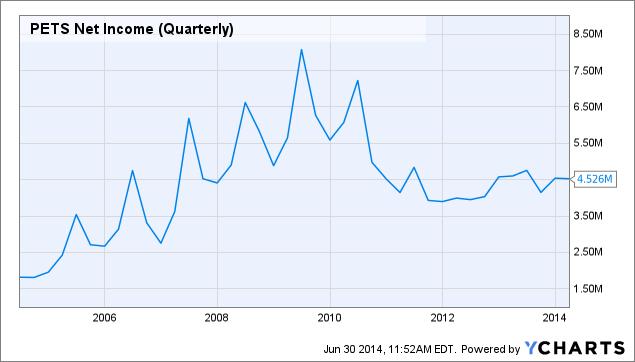PETS Net Income (Quarterly) Chart