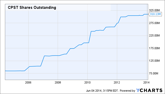 CPST Shares Outstanding Chart