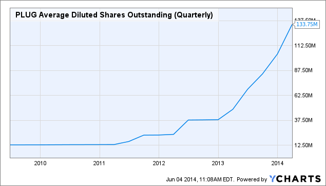 PLUG Average Diluted Shares Outstanding (Quarterly) Chart