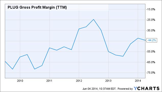 PLUG Gross Profit Margin (<a href=
