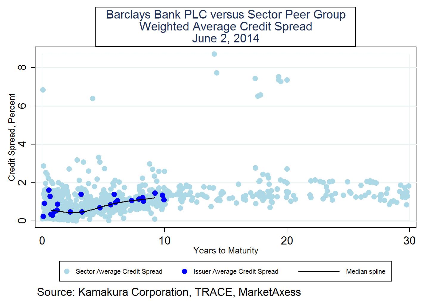 Barclays credit spread index / Oil prices per barrel history