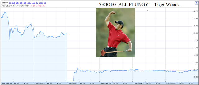 Provectus stock chart post my last report: Down -72% in a WEEK (Source: Yahoo Finance)