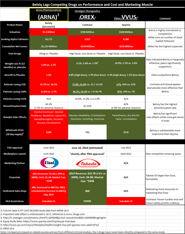 Comparison of Weight Loss Drugs and Companies